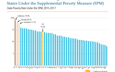 MORE THAN 7 MILLION CALIFORNIANS ARE LIVING IN POVERTY, NEW CENSUS FIGURES SHOW